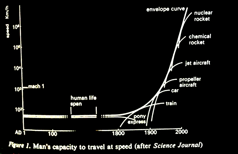 Man's capacity to travel at speed