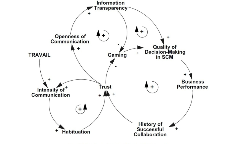 A theoretical model mapping the interaction between travail, transparency and trust in supply chains (as cited in Akkermans, Bogerd, & van Doremalen, 2004, p. 448).